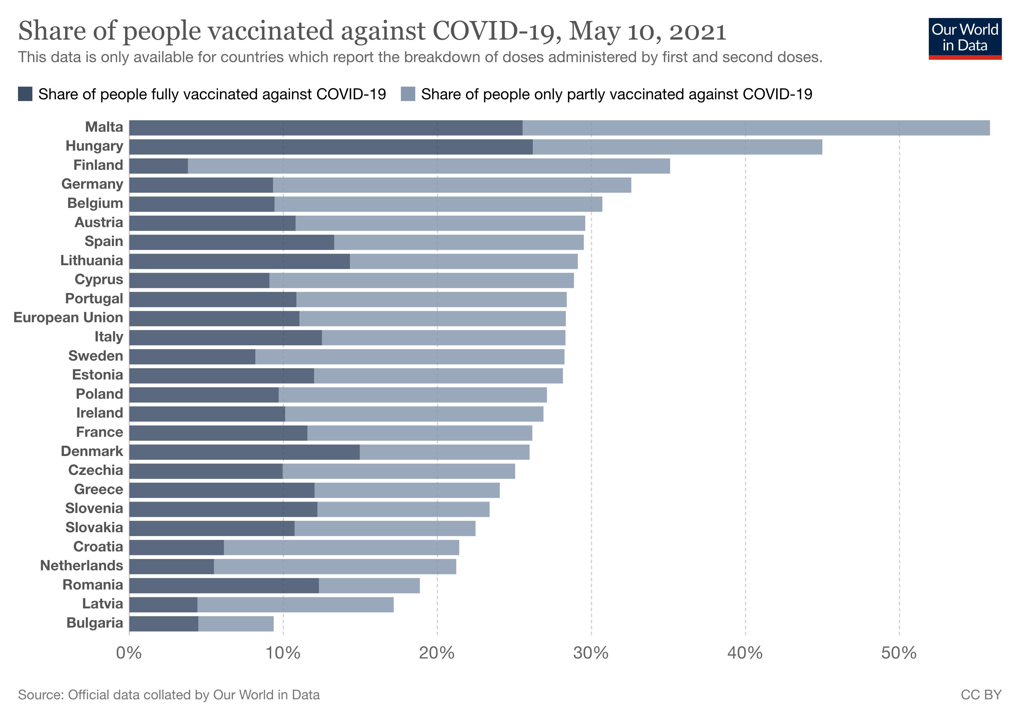 odsetek zaszczepionych w UE