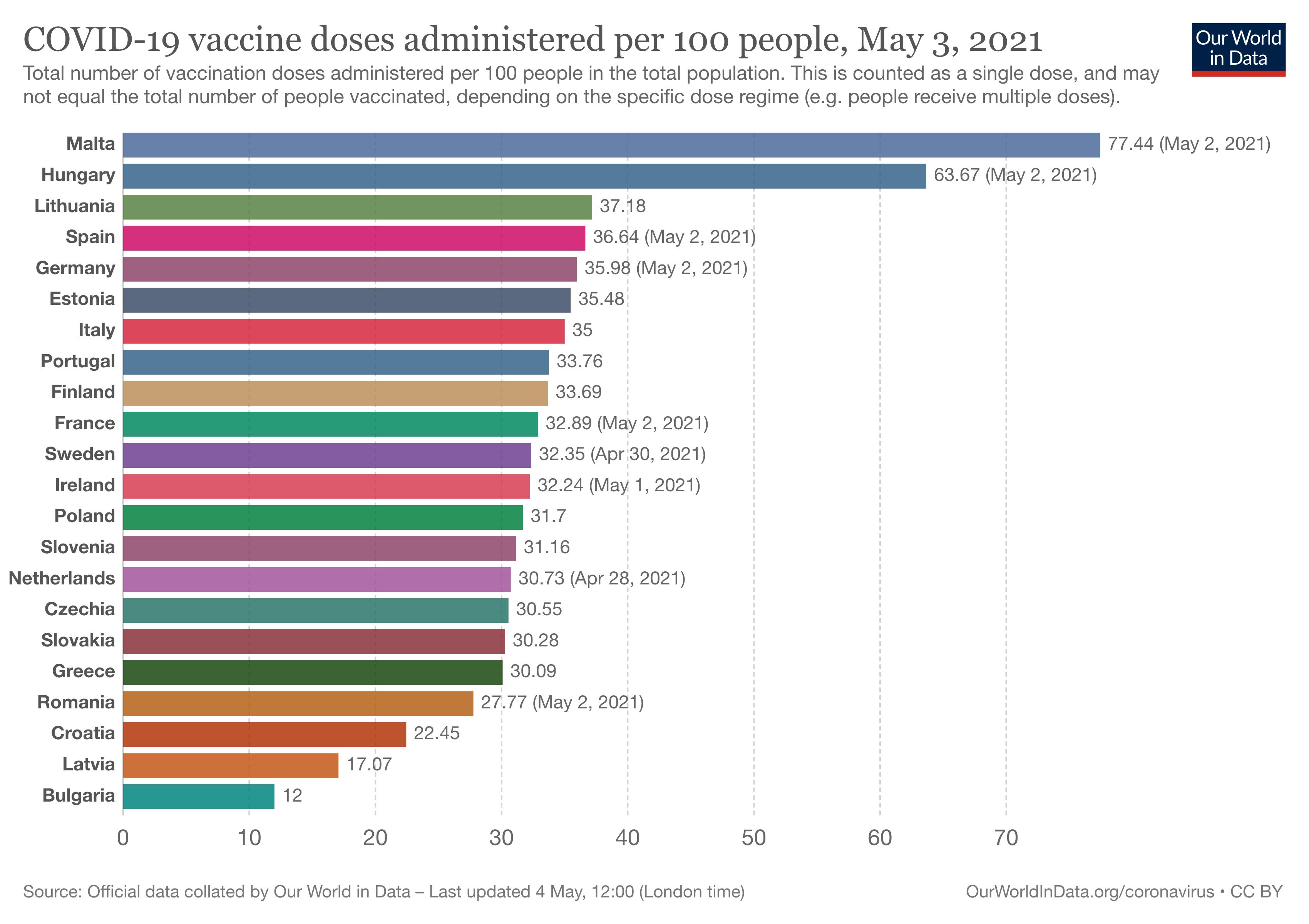 liczba osób zaszczepionych co najmniej jedną dawką w UE