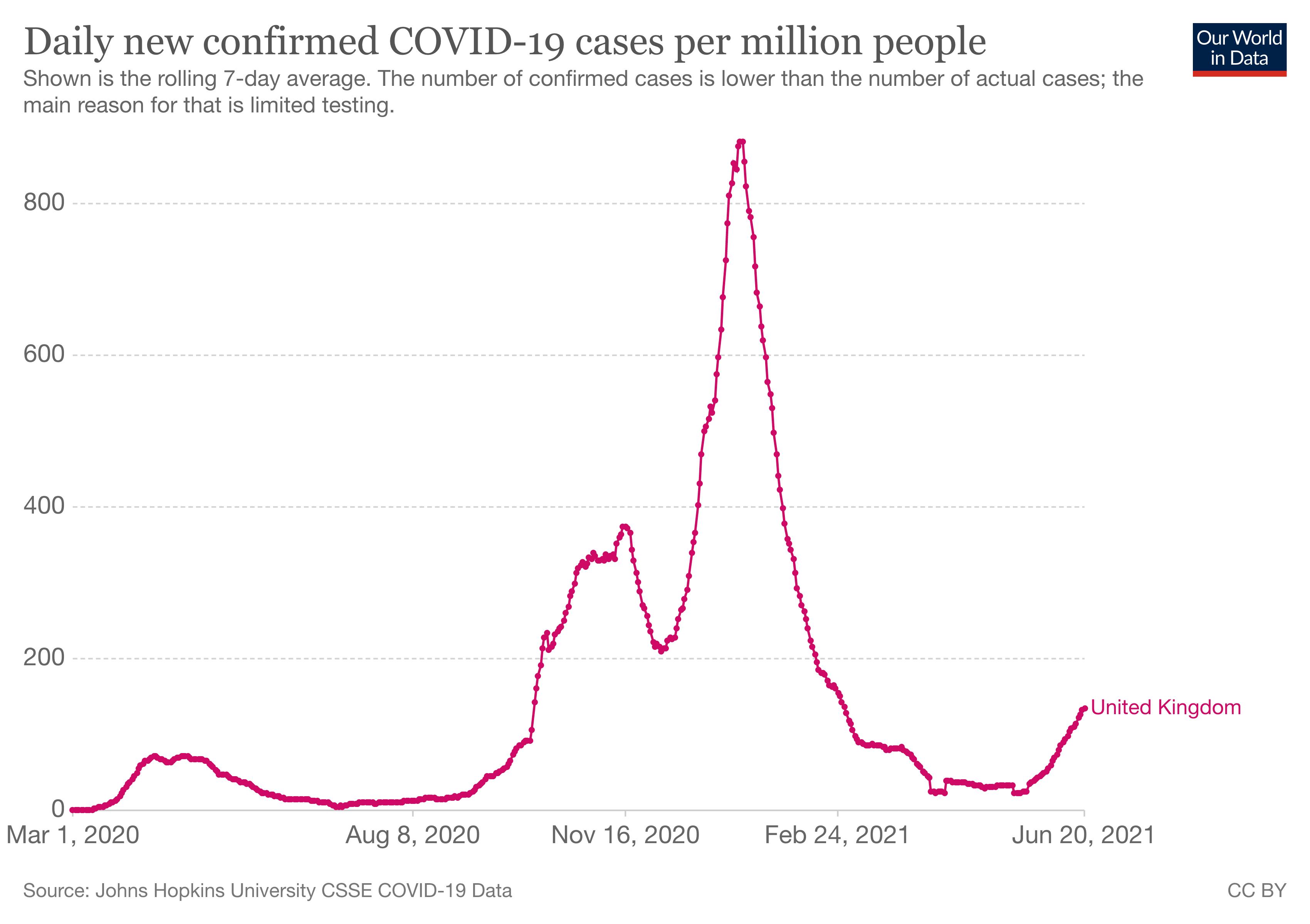 nowe przypadki SARS-CoV-2 w Wielkiej Brytanii