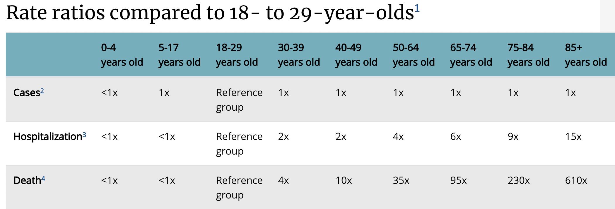 ryzyko śmierci z wiekiem