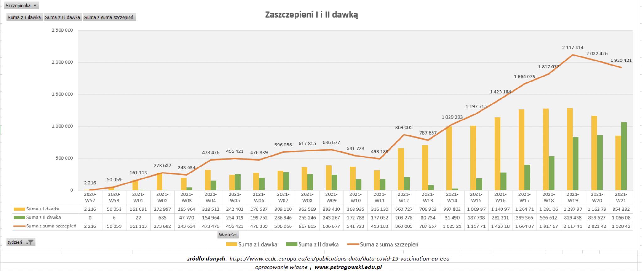 wykres szczepień 1. i 2. dawką