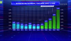 Wykres z Wiadomości TVP pokazujący zmanipulowane informacje o wydatkach na zdrowie z PKB