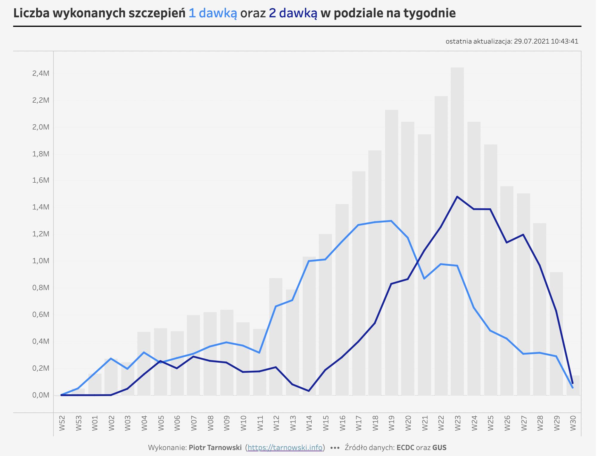 szczepienia I i II dawką