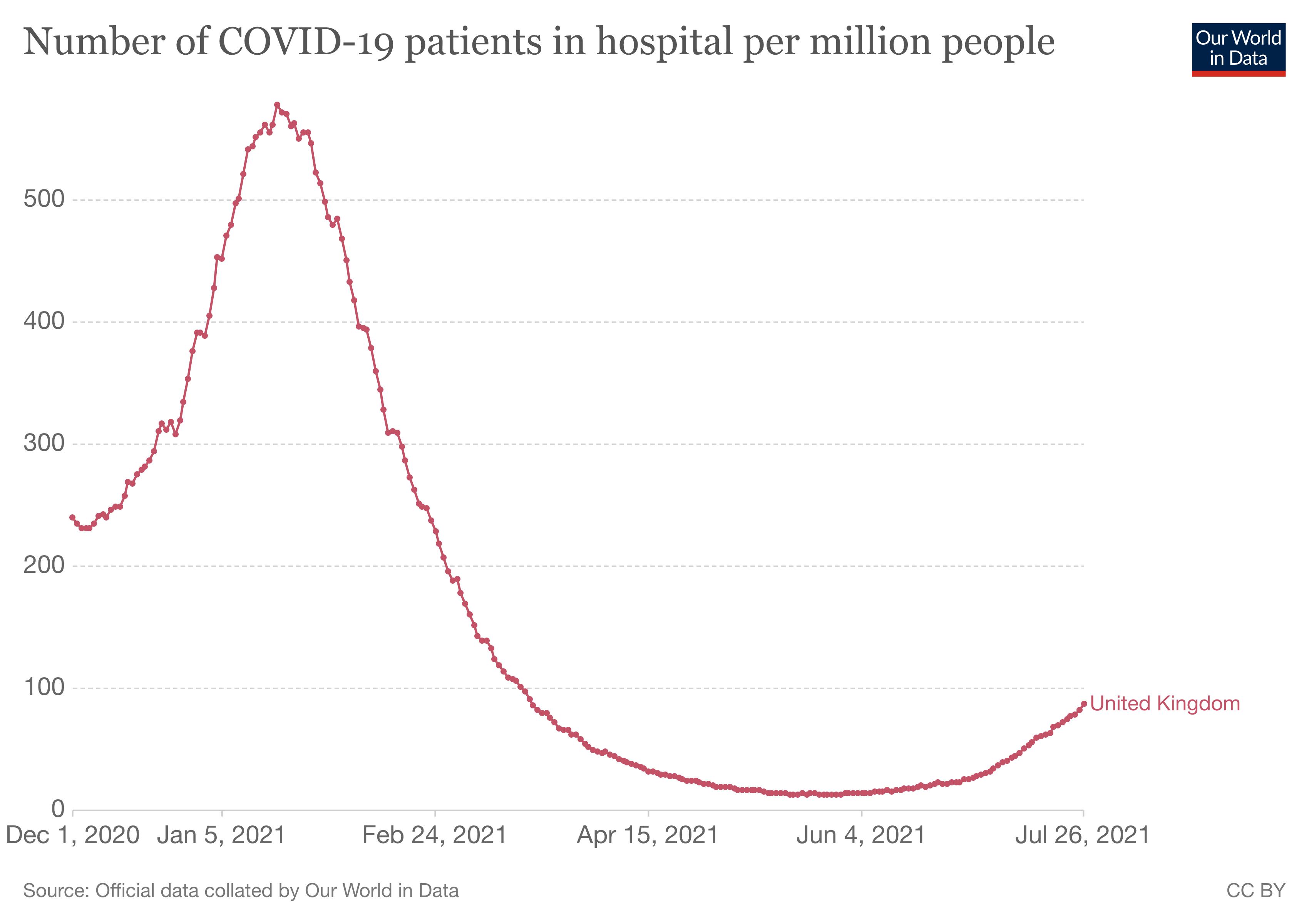 pacjenci w szpitalu w Wielkiej Brytanii do 04.08.2021