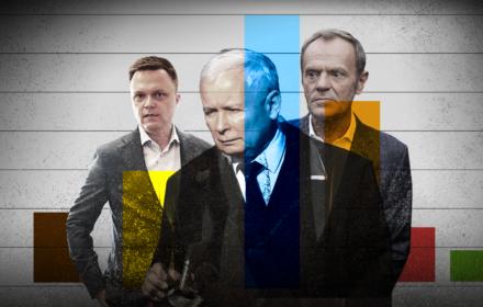 Wynik sondażu Ipsos oraz trzy postaci: Szymon Hołownia, Jarosław Kaczyński, Donald Tusk
