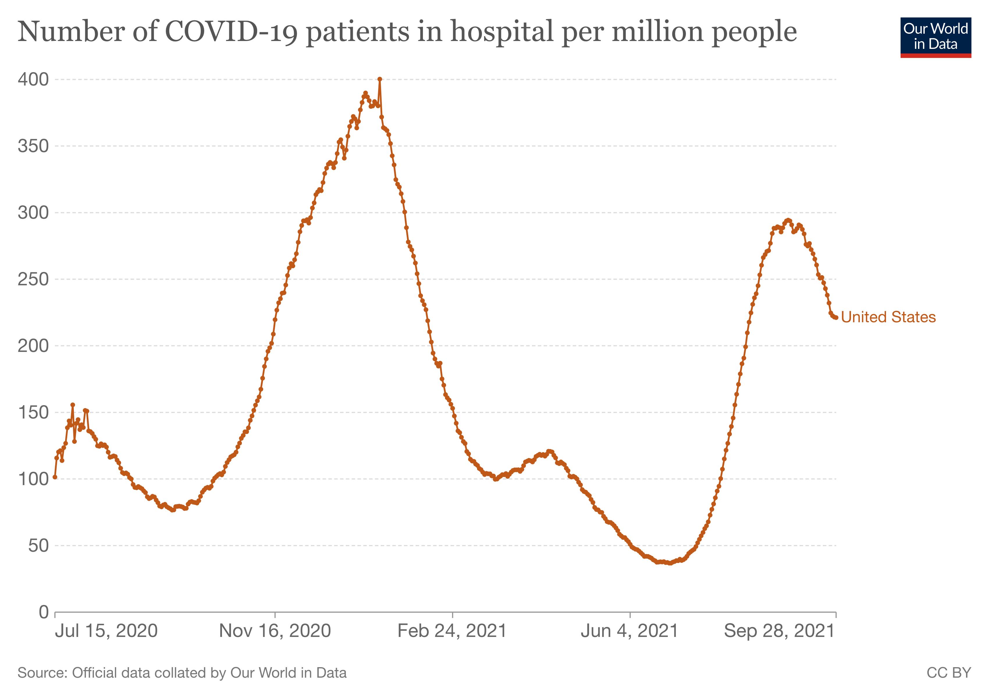 hospitalizacje w USA