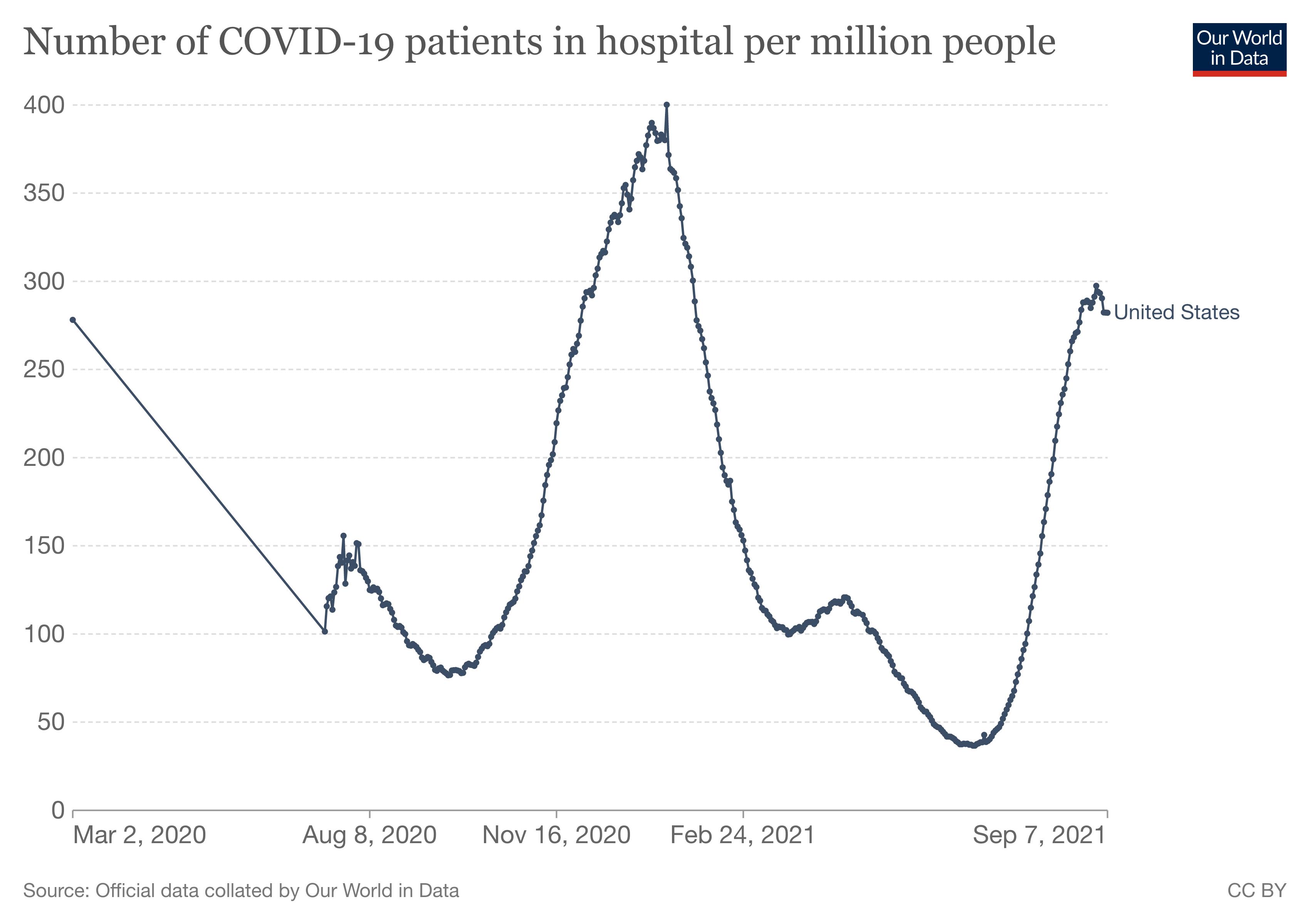 hospitalizacje na COVID w USA