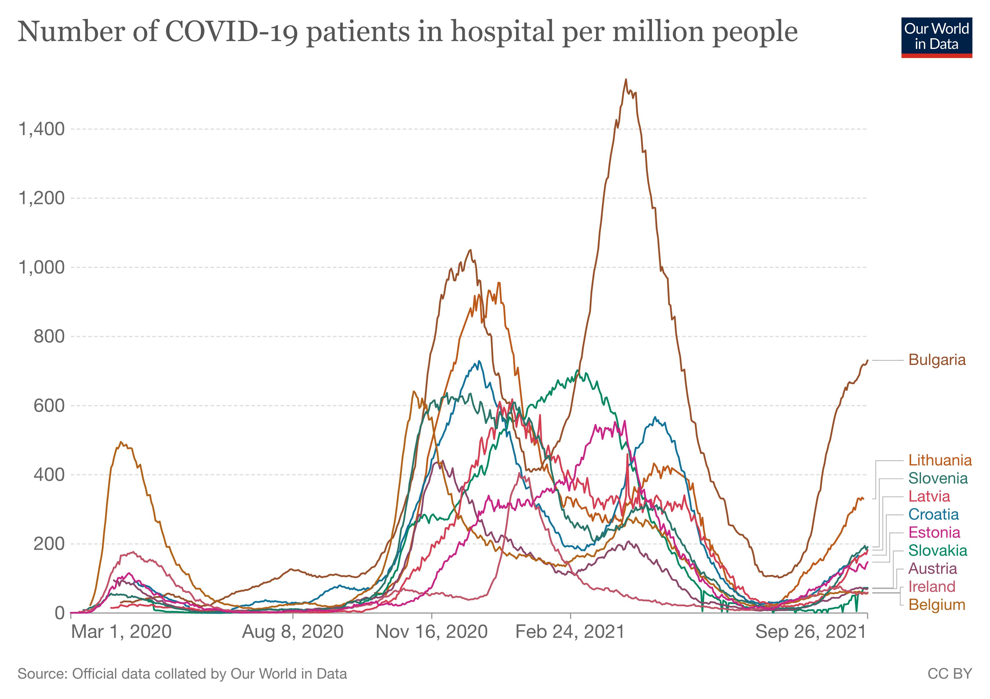 hospitalizacje w 10 krajach UE